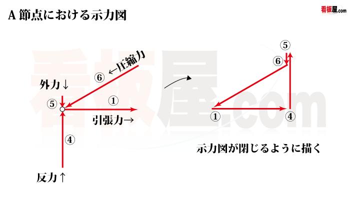 節点における示力図1