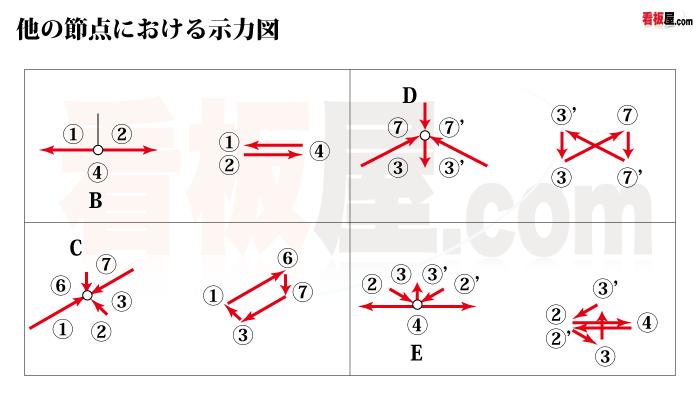節点における示力図2