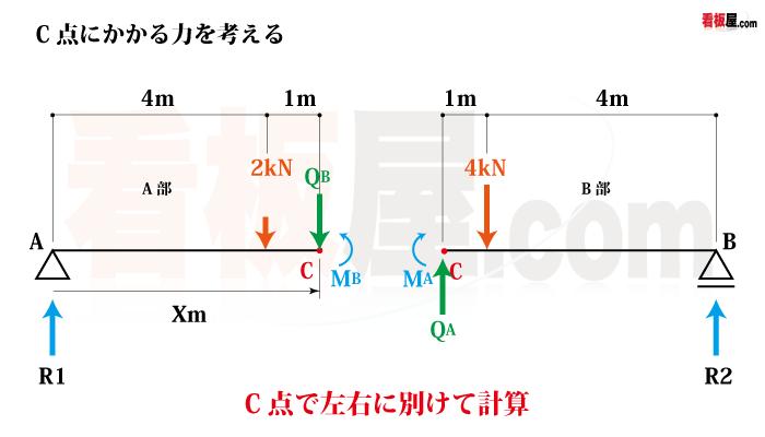 集中荷重を受ける単純梁のモーメントとせん断力計算