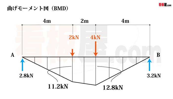 集中荷重を受ける単純梁の曲げモーメント図(BMD)