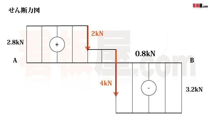 集中荷重を受ける単純梁のせん断力図