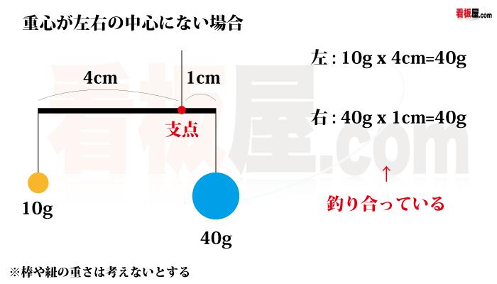 天秤の計算