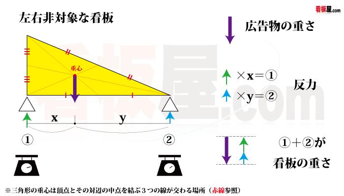左右非対称の看板の重さの計算