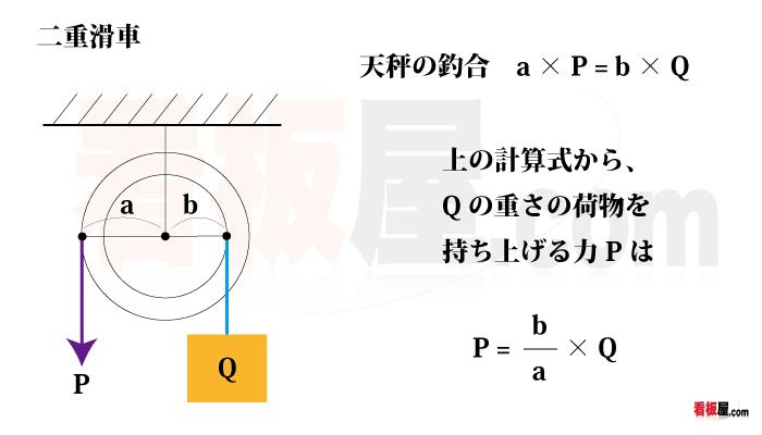 二重滑車の計算