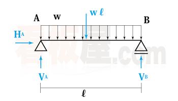 分布荷重の反力の求め方2