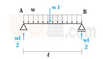 分布荷重の反力の求め方3